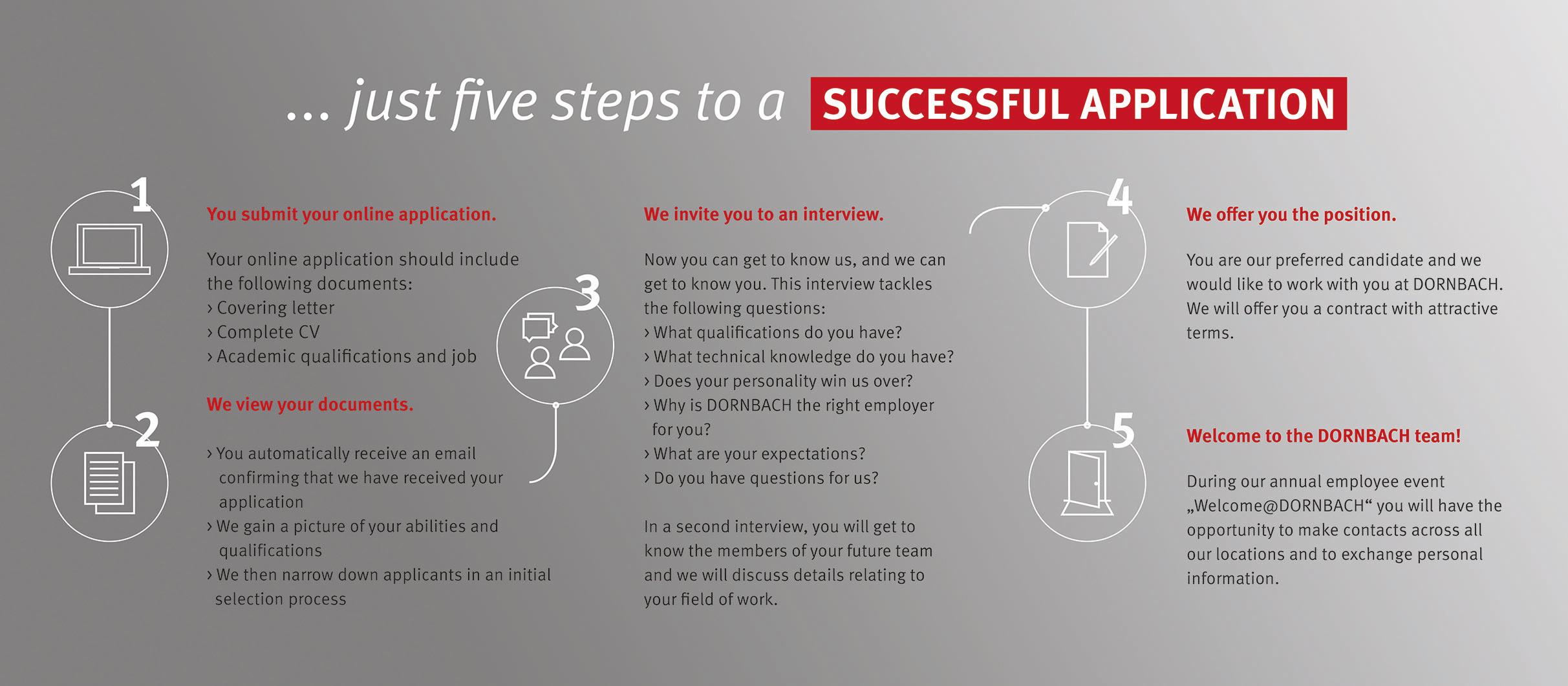 5 steps to a successful application